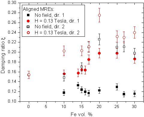 The Elastic And Damping Properties Of Magnetorheological Elastomers