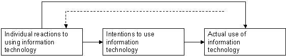 technology acceptance model davis 1989 pdf
